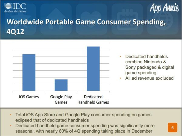 2012 Portable Gaming Charts Indicate Mobile Games Already