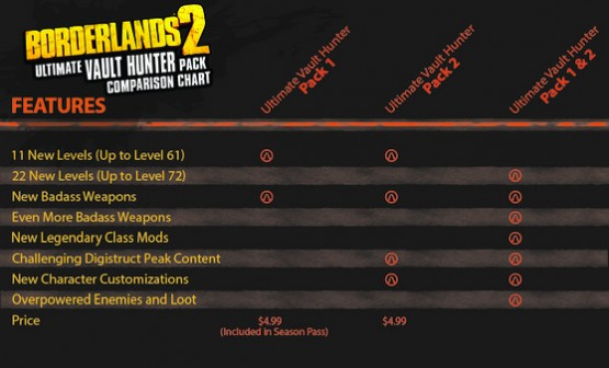 Borderlands 2 Upgrade Pack comparison chart