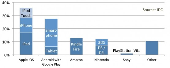 [Image courtesy of App Annie Intelligence and IDC]