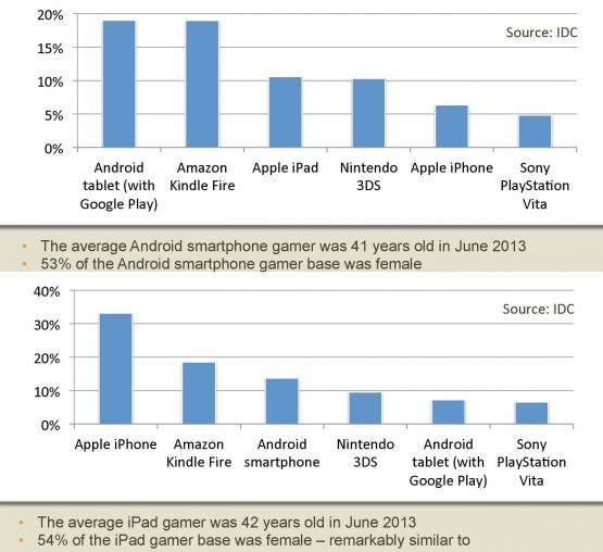 Page 13 and 14 App Annie and IDC Portable Gaming Analysis