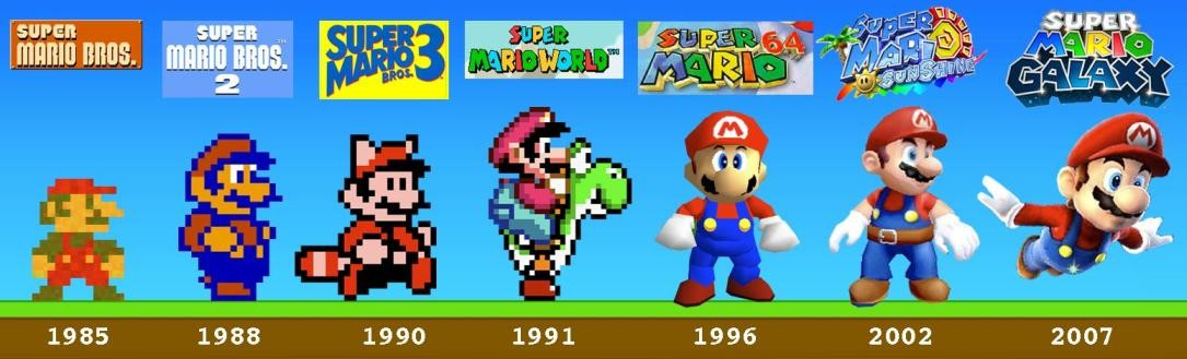 Is Mario's evolution telling it to go forward?
