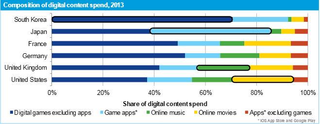 app annie games content report 2013