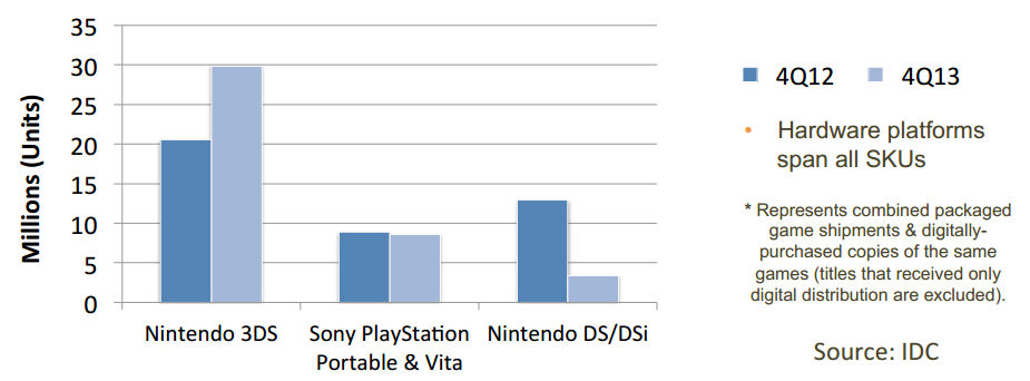 Page 4 of IDC and App Annie's Portable Gaming Report Q4 2014