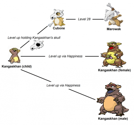 Possible ending theory for Cubone evolution